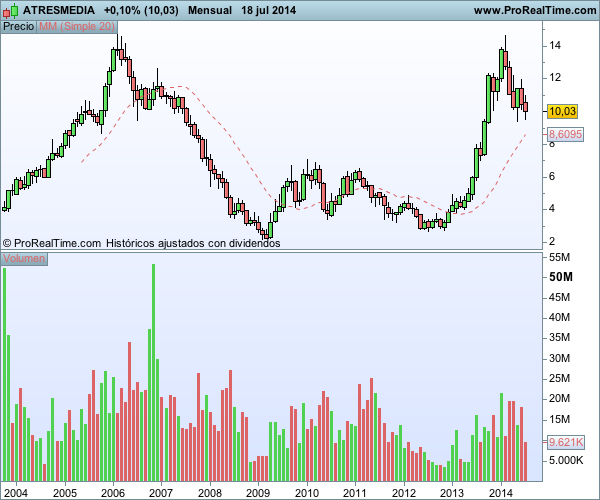 volumen volatilidad cotizaciones