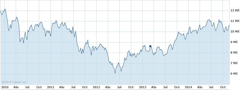 ibex35 crecimiento crisis