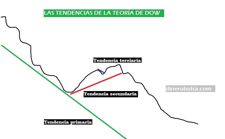 tendencias teoria de dow bolsa