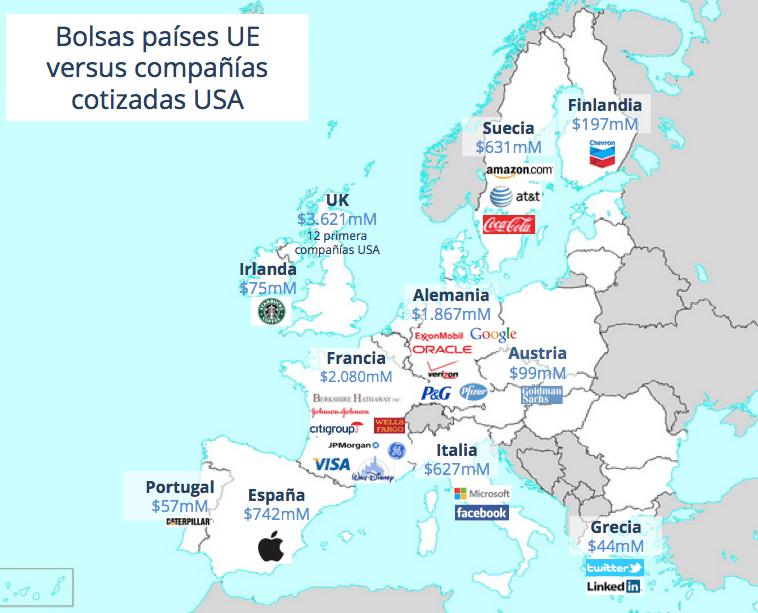 bolsa europa estados unidos