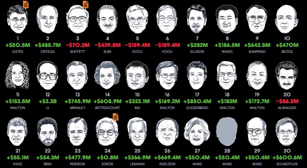 30 personas mas ricas multimillionarias dinero