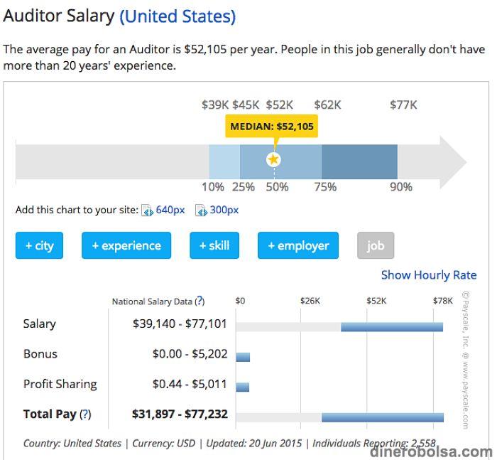 sueldo salarios empleo trabajo