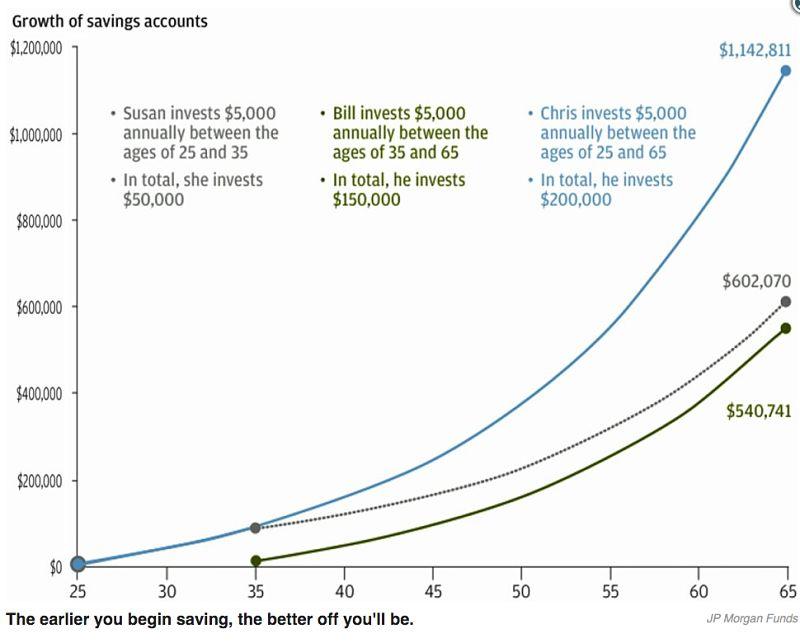 ahorrar beneficios bolsa mercados libertad financiera