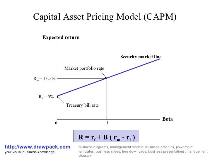 modelo valoracion activos financieros capm
