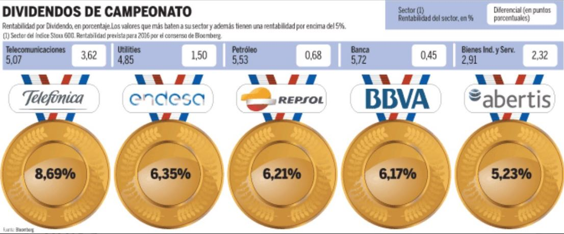 bolsa española mayores dividendos