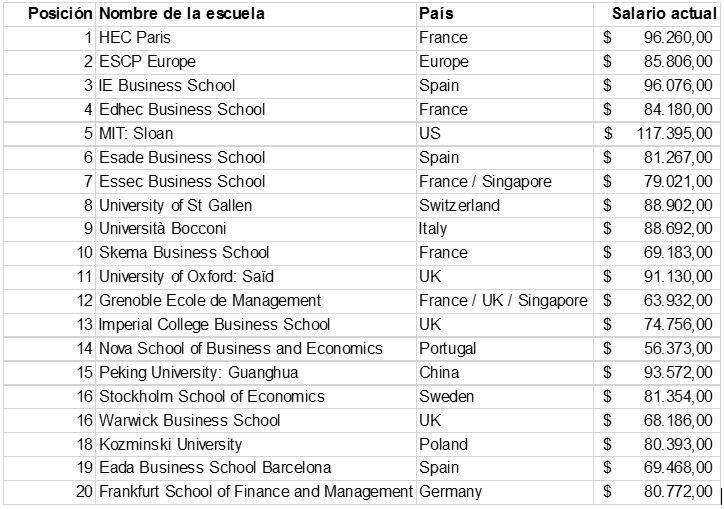 mejores masters finanzas del mundo