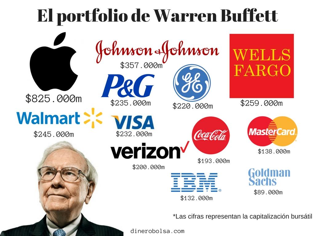 El portfolio de Warren Buffet