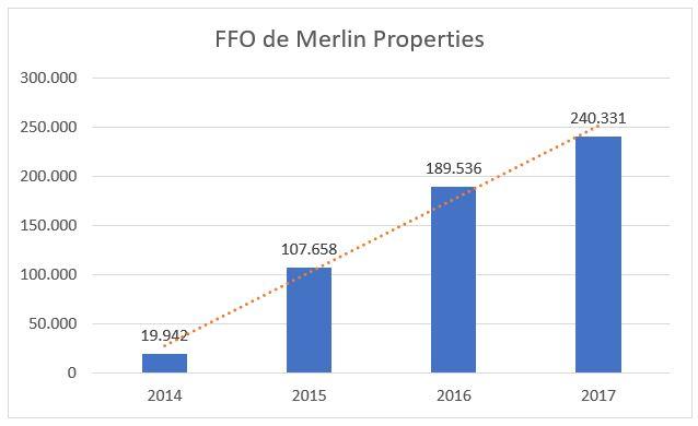 FFO merlin properties valoracion financiera