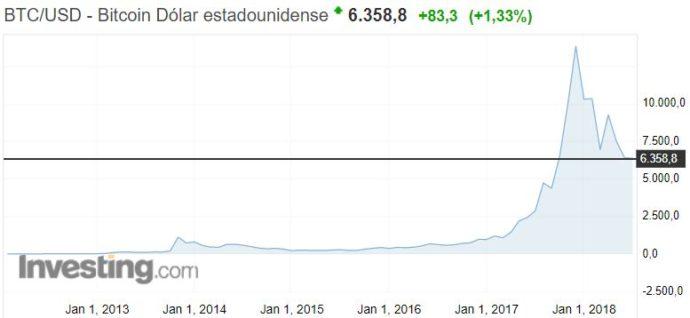 cotizacion bitcoin burbuja