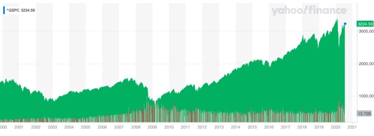 cotización histórica S&P 500