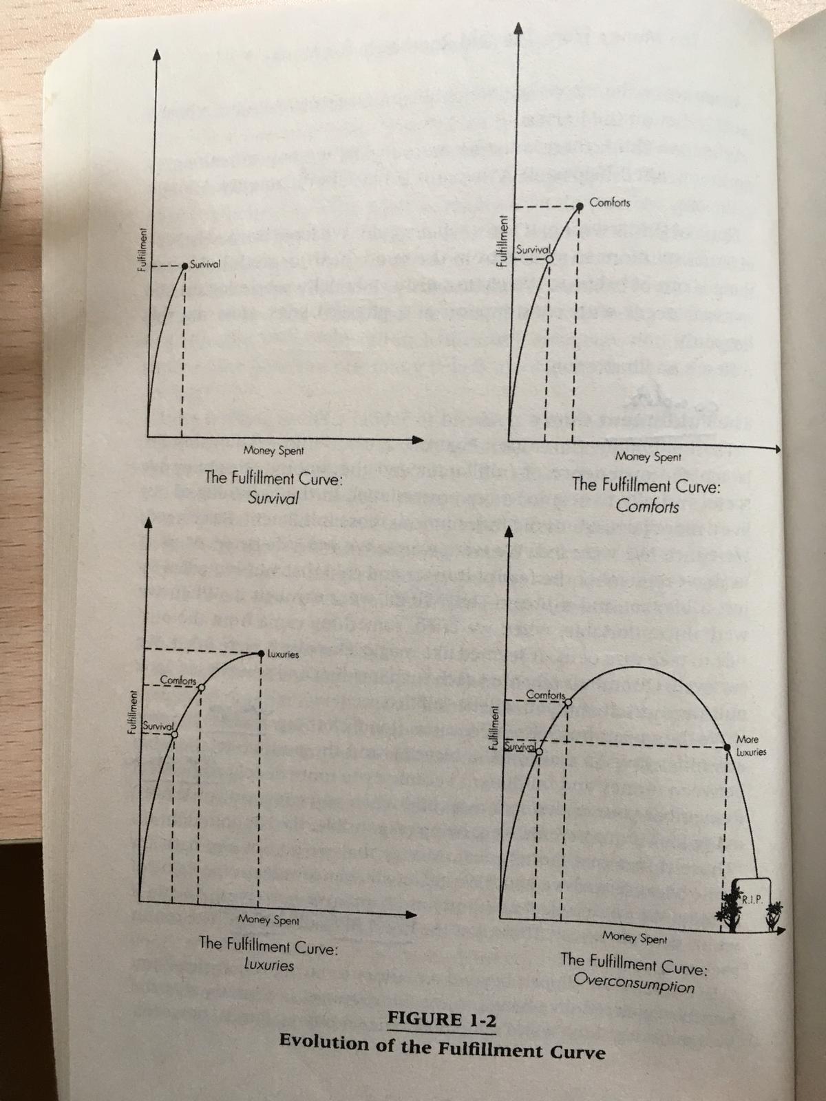 curva necesidades financieras