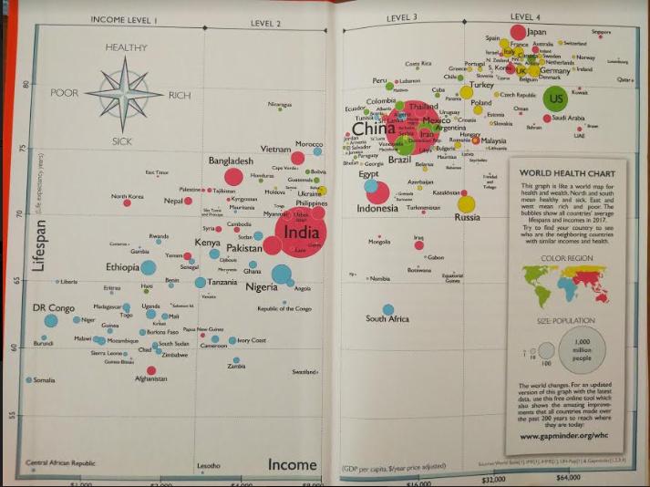 grafico salud mundial factfulness hans rosling