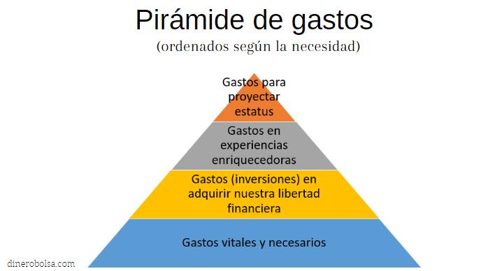 piramide de gastos maslow