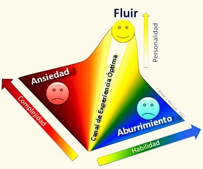 estado psicologico flujo flow