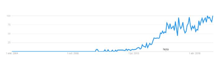 crowdlending busquedas google