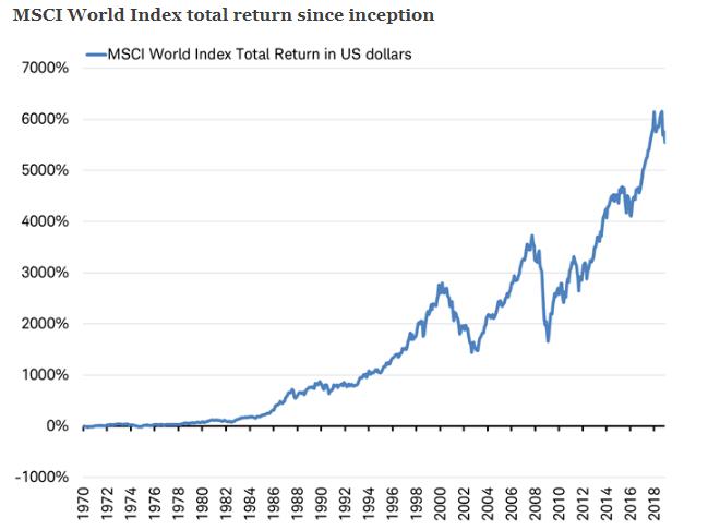 msci world rentabilidad historica