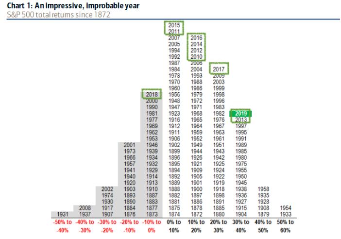 rentabilidad historica s&p 500
