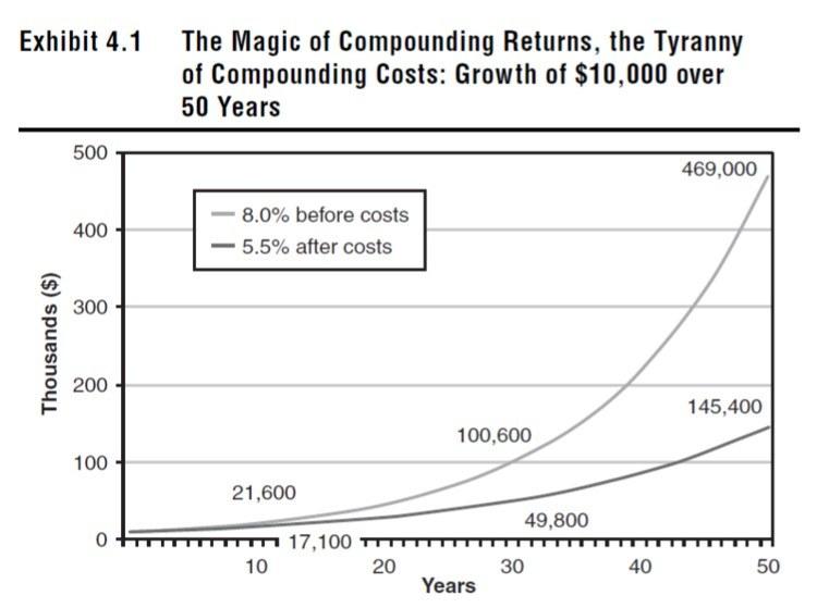 tirania capitalizar costes
