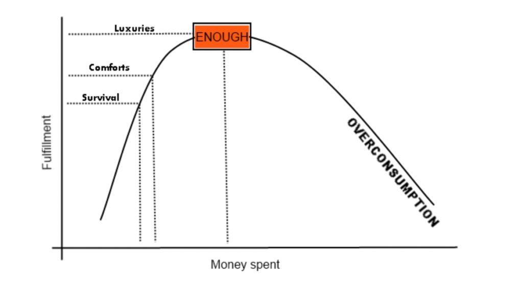 curva satisfacción dinero gasto