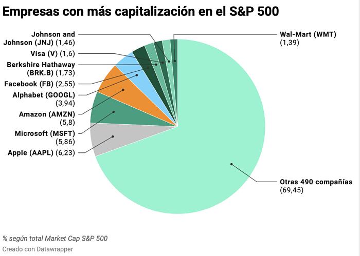 etf sp500 empresas mas capitalizacion