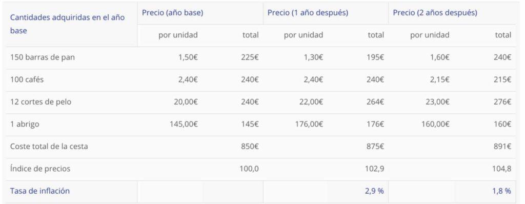 ejemplo calculo inflacion