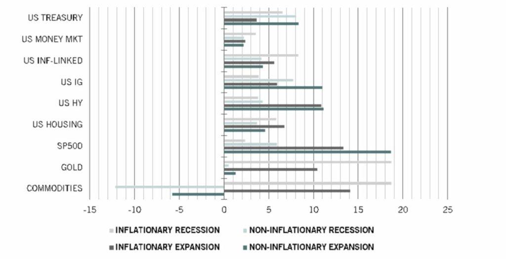 rentabilidad activos inflacion