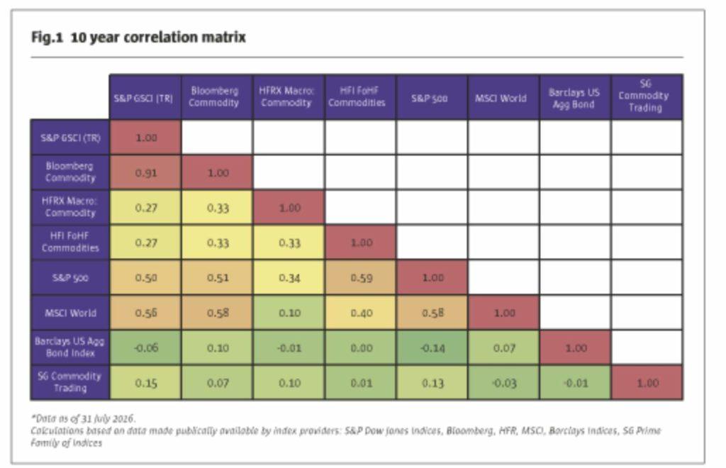 correlacion materias primas commodities bolsa