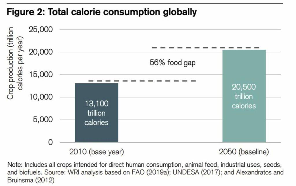 crecimiento poblacion agricultura