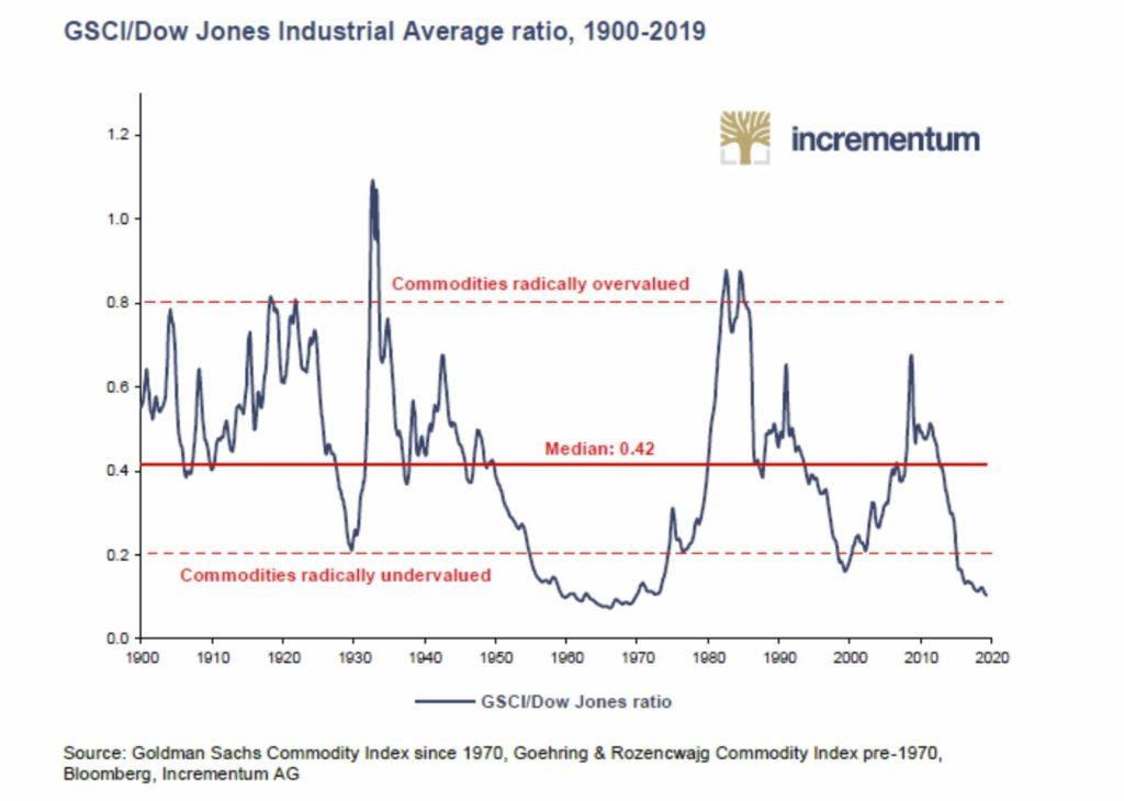 ciclo economico materias primas commodities